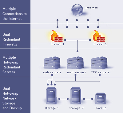 diagram of the digital networks web hosting infrastructure